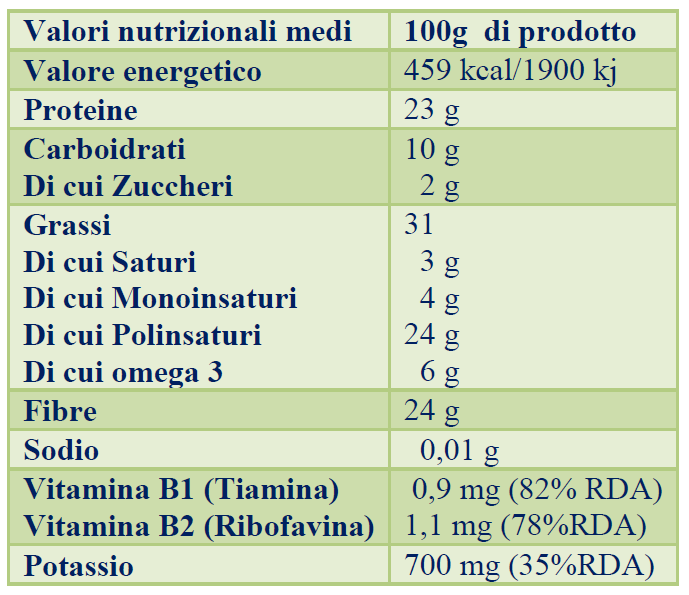 salute_sativa_prodotti_semiInteri_table